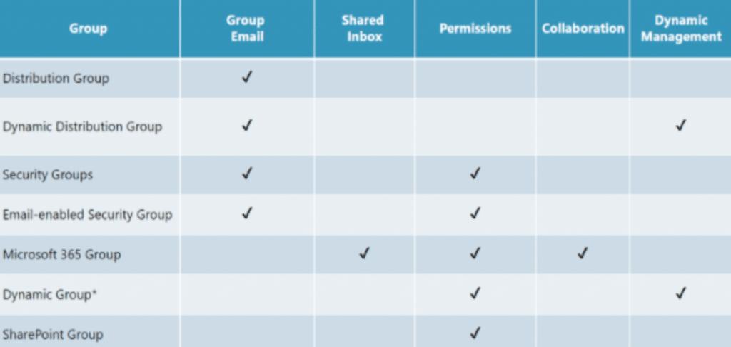 Microsoft Groups List