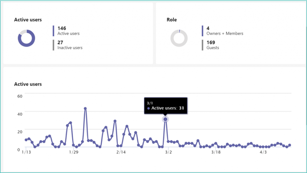 lifecycle management - ms teams activity monitoring