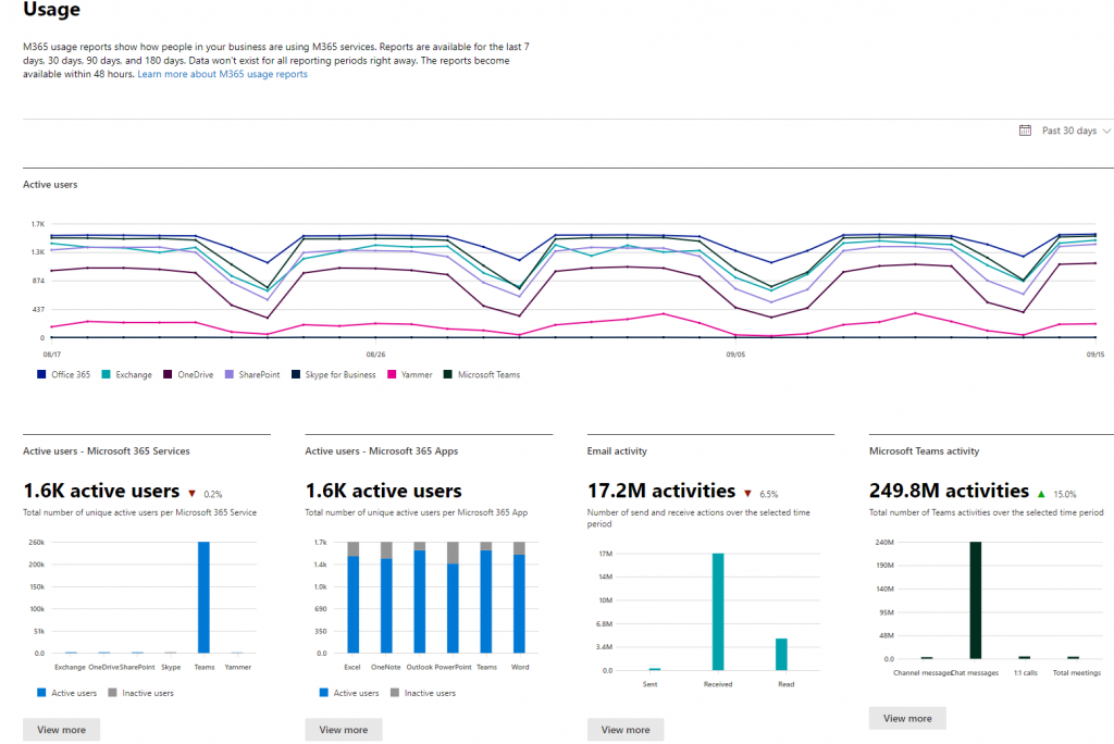 track usage and activity with Microsoft 365 admin center reports for lifecycle management